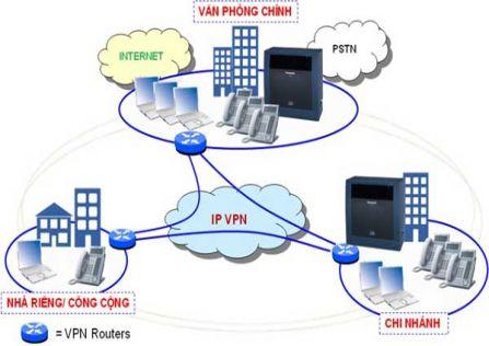Mô hình giải pháp kết nối tổng đài IP và tính năng hệ thống IP