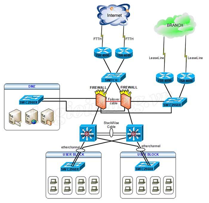 Tư vấn, lắp đặt hệ thống mạng LAN, WAN